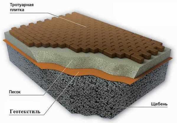 толстый слой песка и щебени