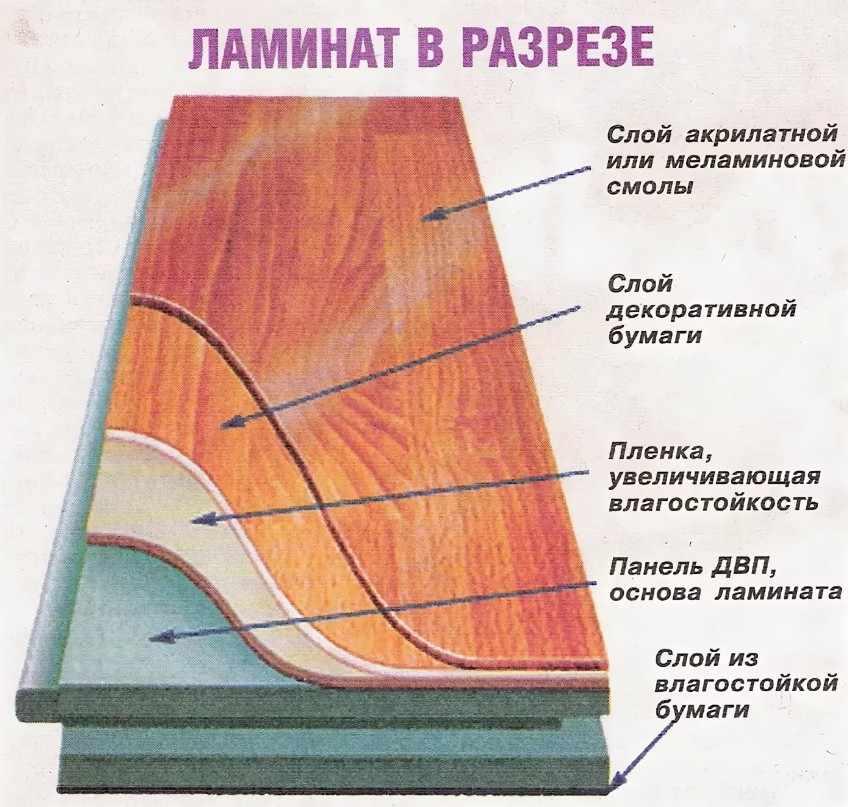 Структура ламината по слоям