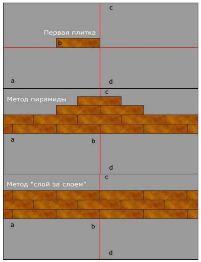 Схема укладки со смещением