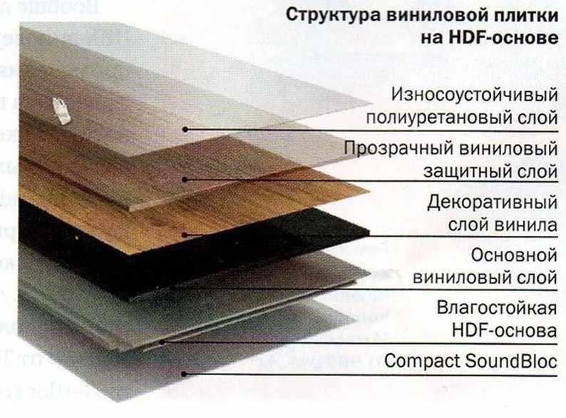 Кварцвиниловая плитка состав по слоям