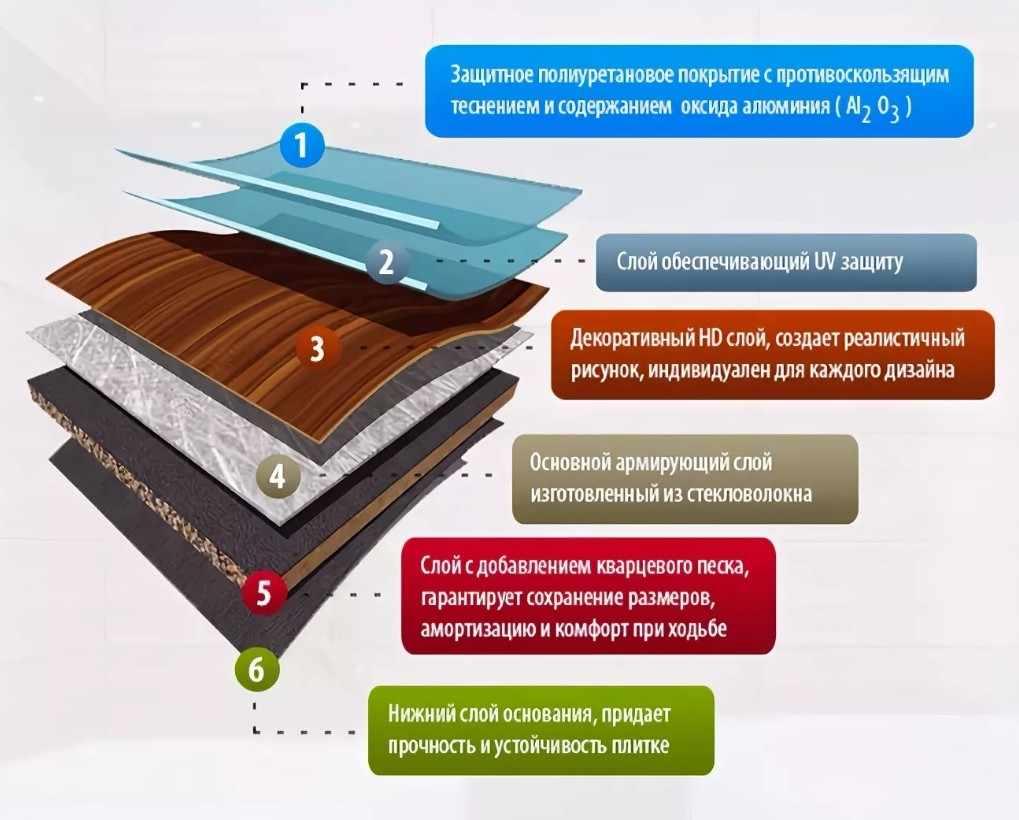 кварцвиниловая плитка состав