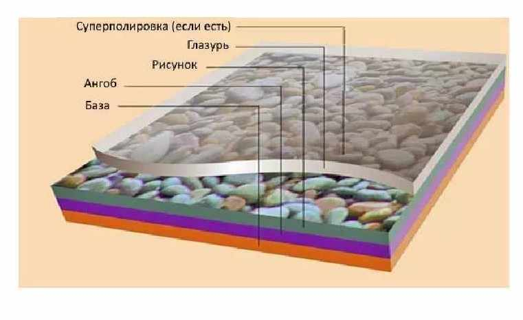 Структура керамогранита по слоям