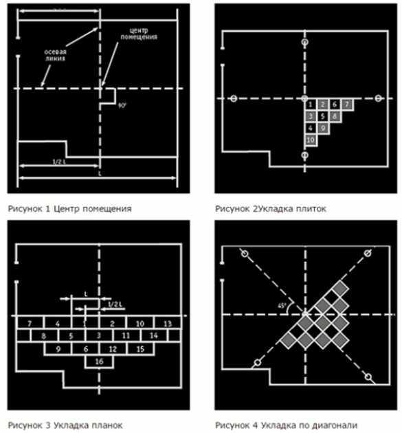 Разметка комнаты при монтаже плитки с помощью клея