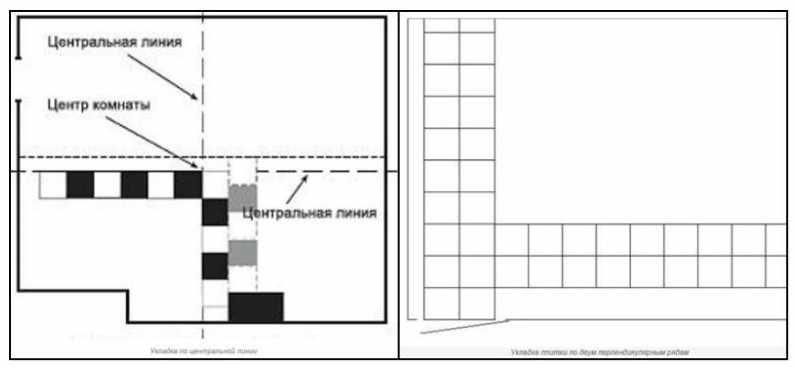 Схема укладки плитки с неправильными стенами