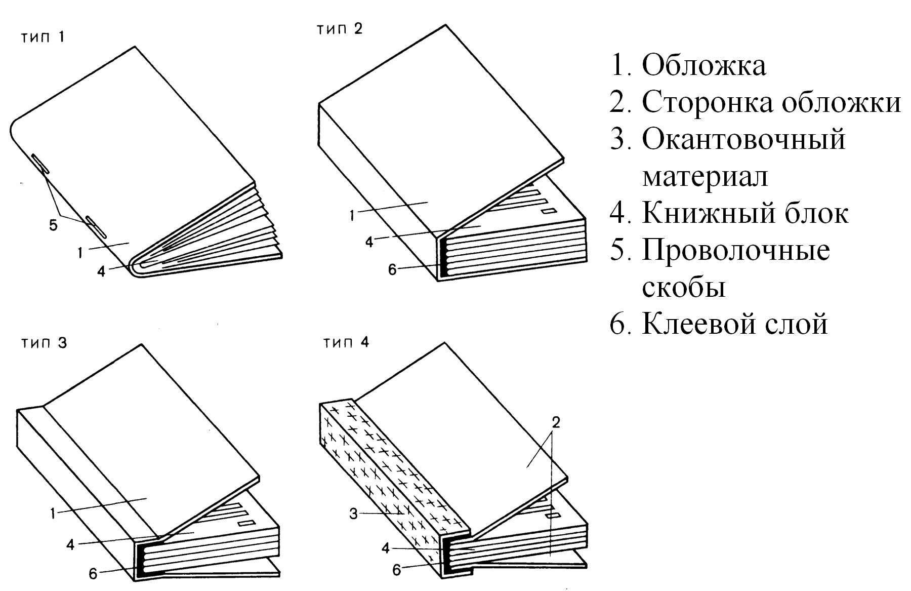 Типы переплетных крышек