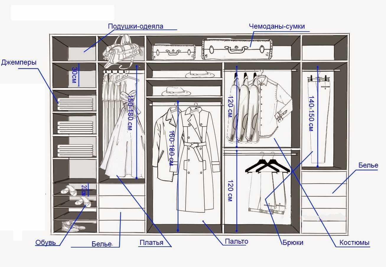 Планирование зон в гардеробной