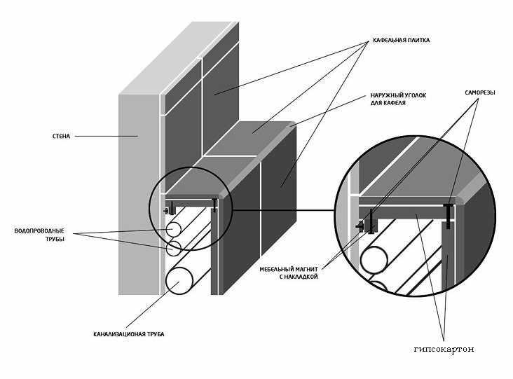 Схема сборки короба из гипсокартона