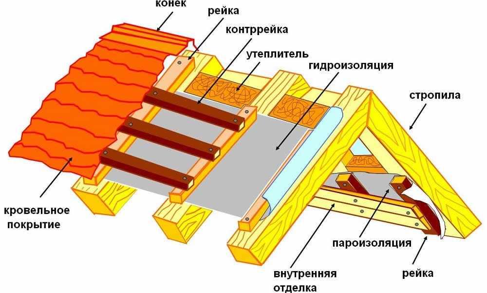 Составляющие элементы конструкции крыш