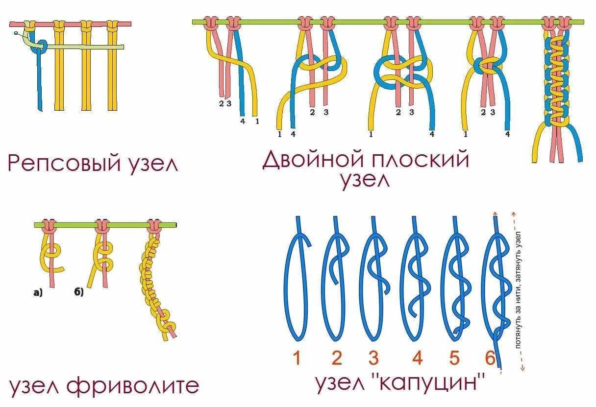 Виды узлов
