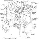 Проект мангала с крышей