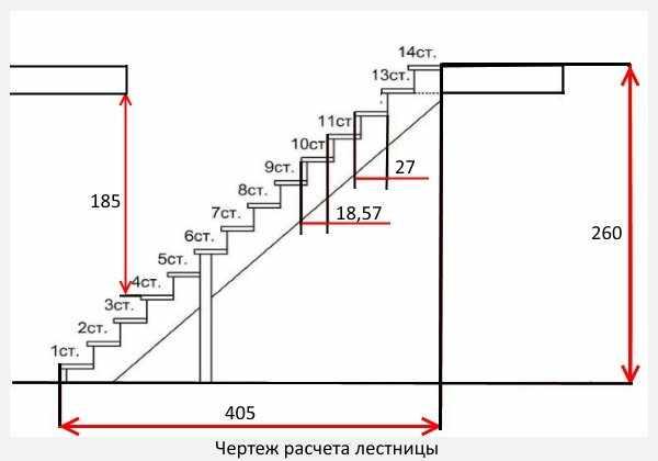 Металлические лестницы расчеты