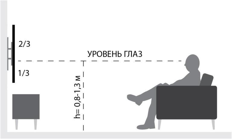 Высота установки