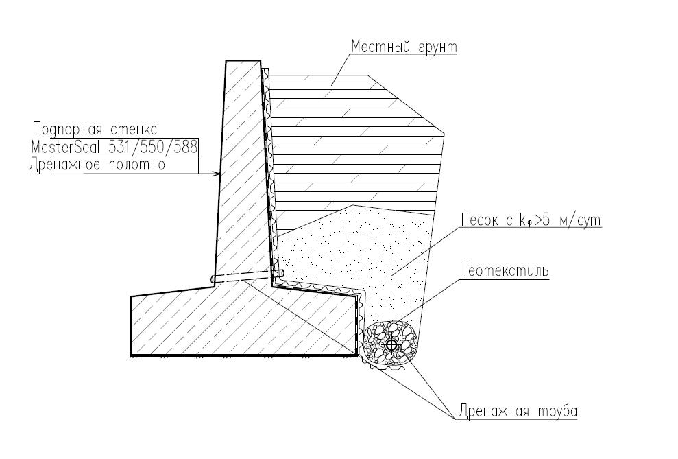 Дренаж подпорной стенки