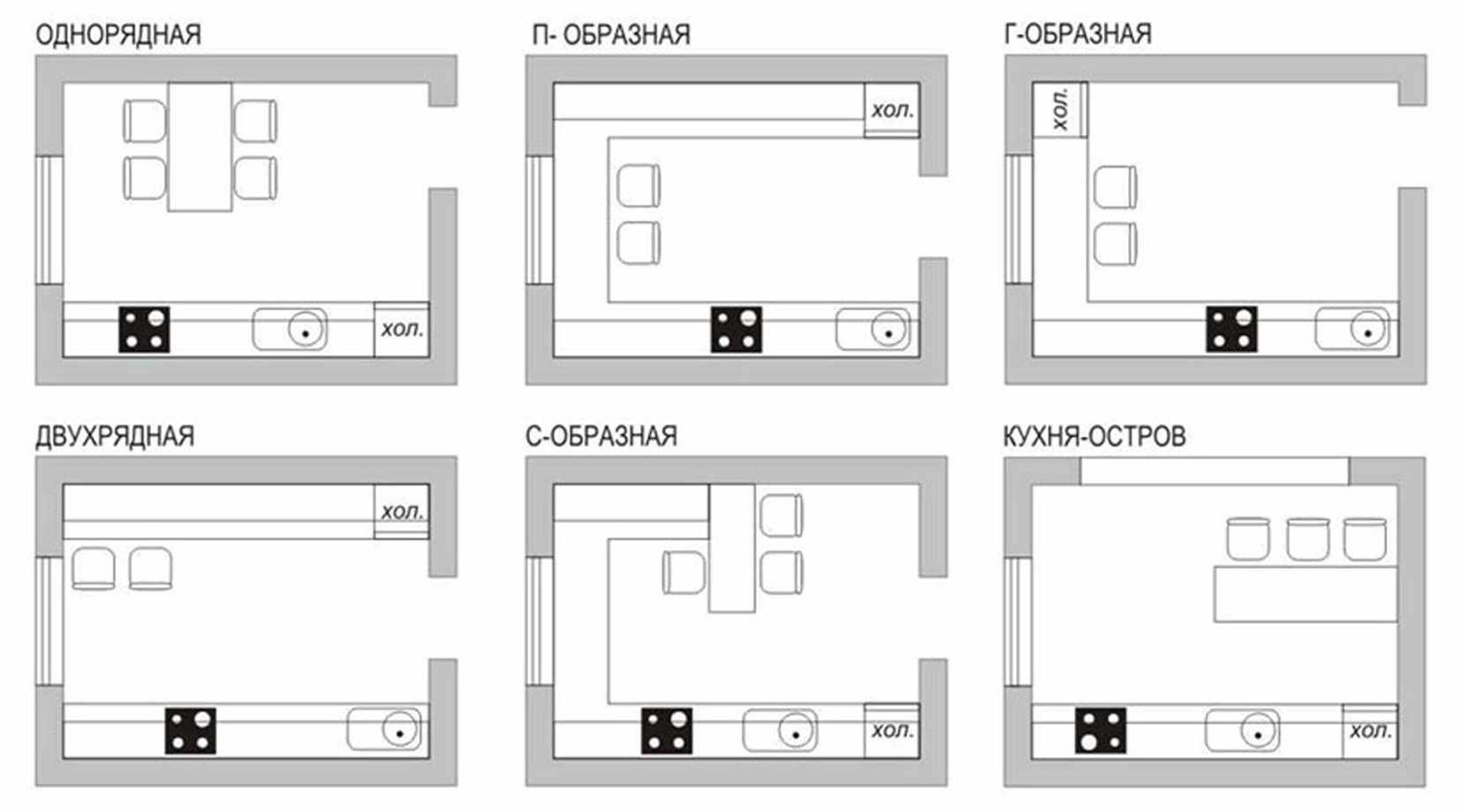 Варианты расположения мебели на кухне